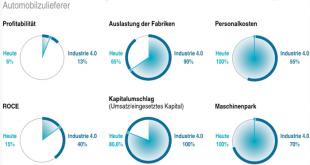 Industrie 4 310x165 - Industrie 4.0 kann Profitabilität mehr als verdoppeln