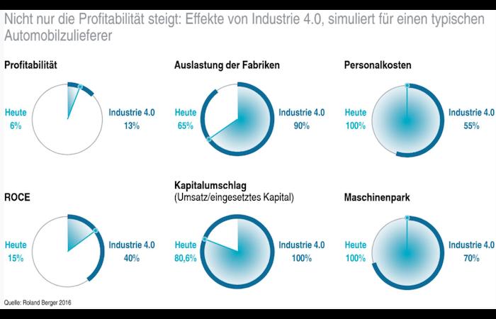 Industrie 4.0 kann Profitabilität mehr als verdoppeln